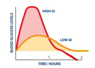 GI Levels